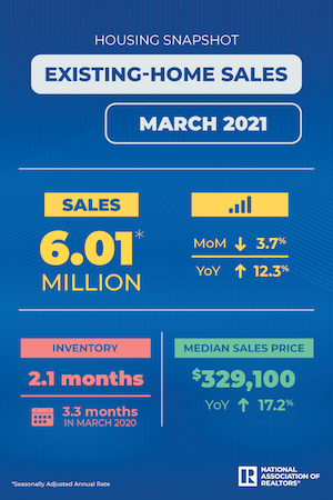 march 2021 existing home sales