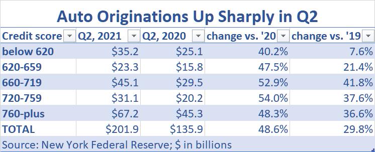 auto originations increase Q2 2021